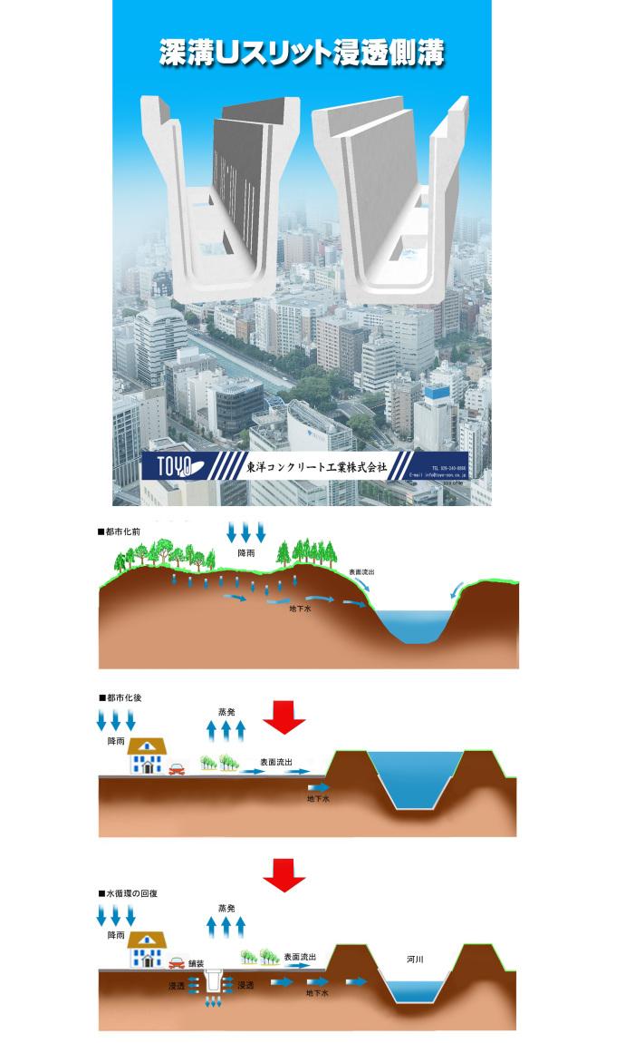 深溝Uスリット浸透側溝[KDSDS・KDRDS] (側面スリット排水孔・底穴開き)最新情報