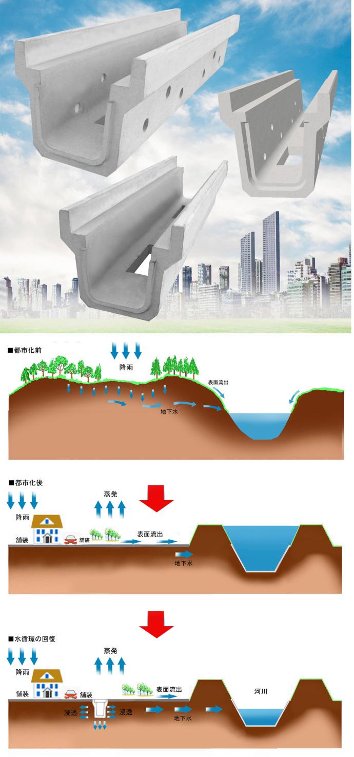 長尺U浸透側溝(側面丸型排水孔・底穴開き)